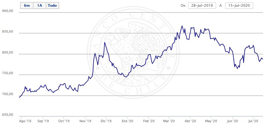 Gráfico dólar observado