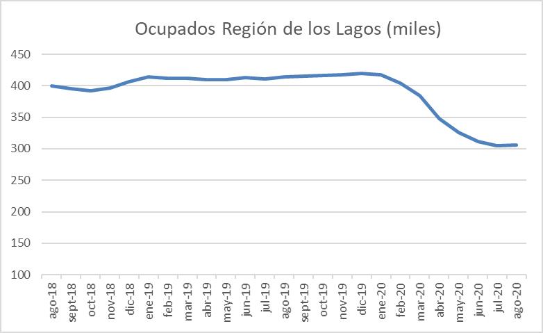 Ocupados región de los lagos