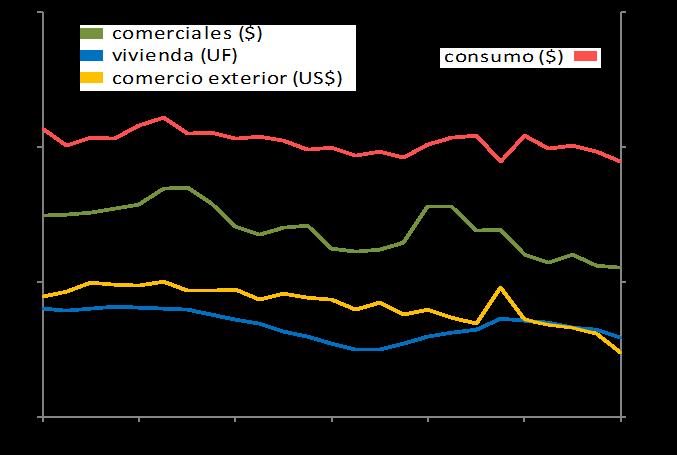 Tasa créditos banco central