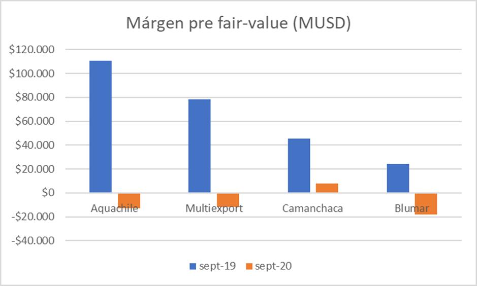 Margen Pre Fair Value Q3